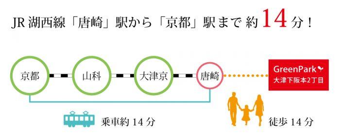 下阪本から京都へのアクセスイメージ