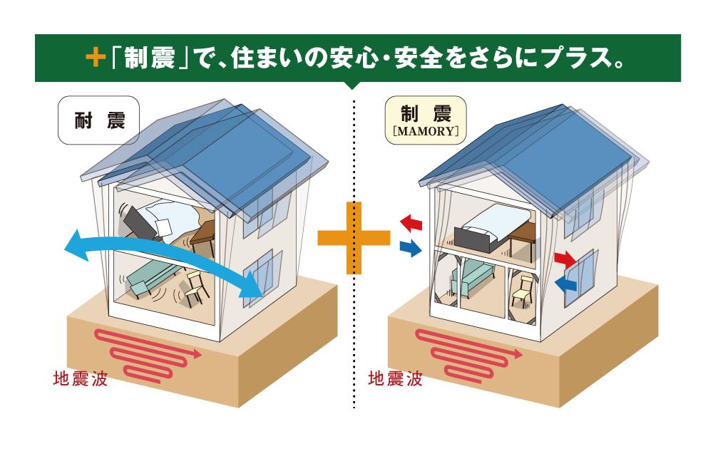 制震ダンパーMAMORYイメージ